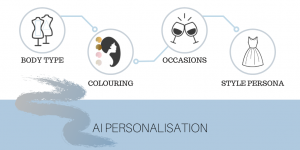 AI personalised outfits