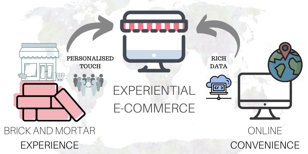 AI Experiential Retail