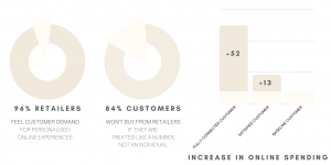 e-commerce chatbot charts