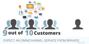 Omnichannel Retail Customer Expectation