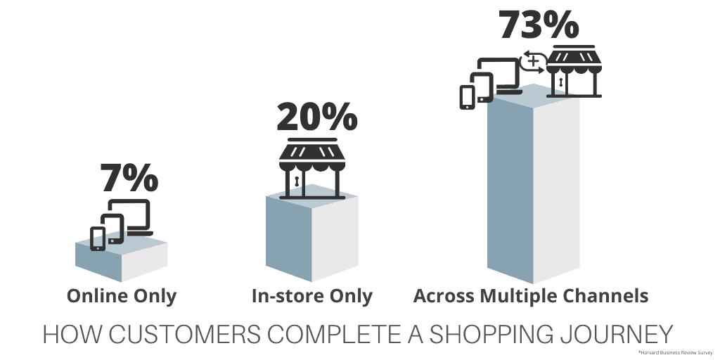 Omnichannel Shopping Percentage