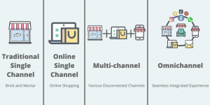 omnichannel retail vs multi-channel retail