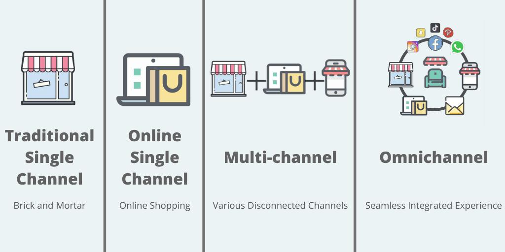omnichannel retail vs multi-channel retail
