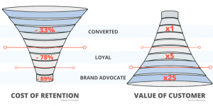 Omnichannel Value Funnel