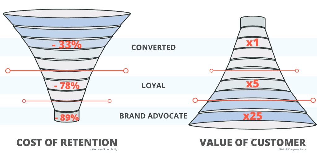 Omnichannel Value Funnel