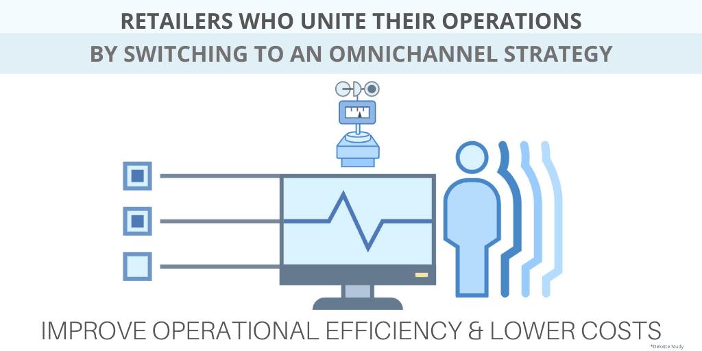 omnichannel operational efficiency
