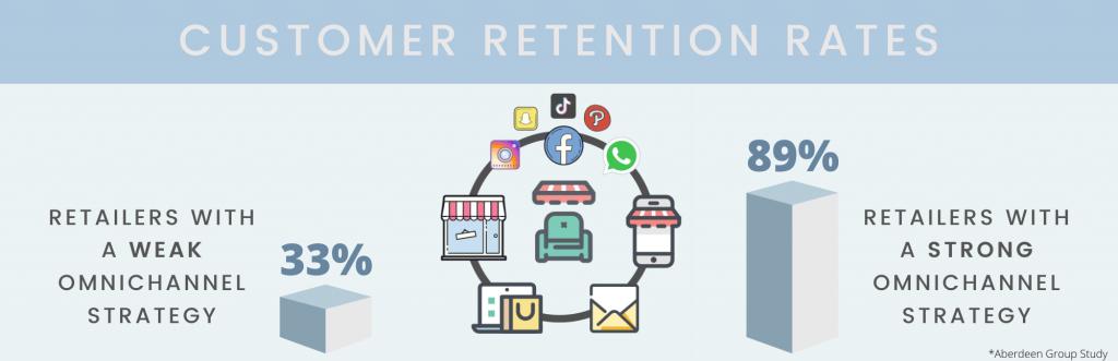 omnichannel retail retention