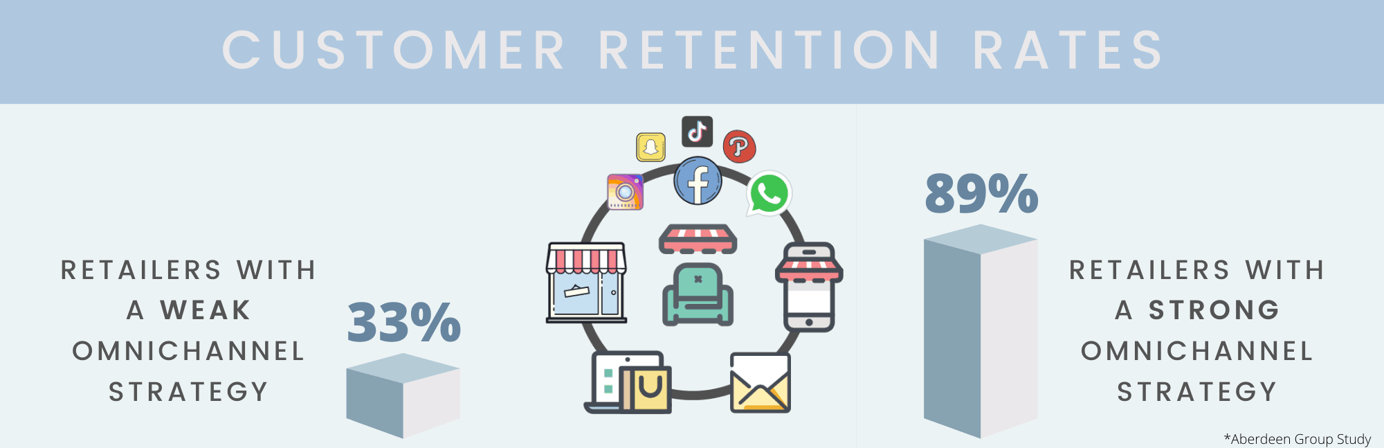 omnichannel retail retention