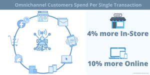 Omnichannel Retail Spending