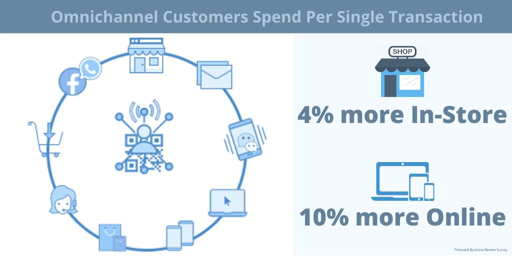 Omnichannel Retail Spending