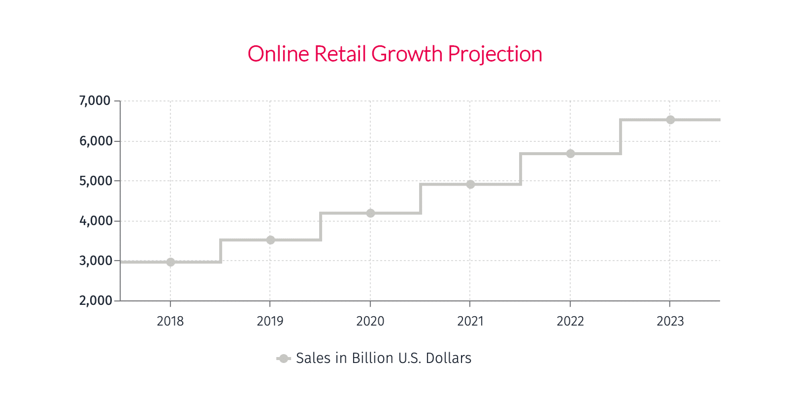 online retail growth