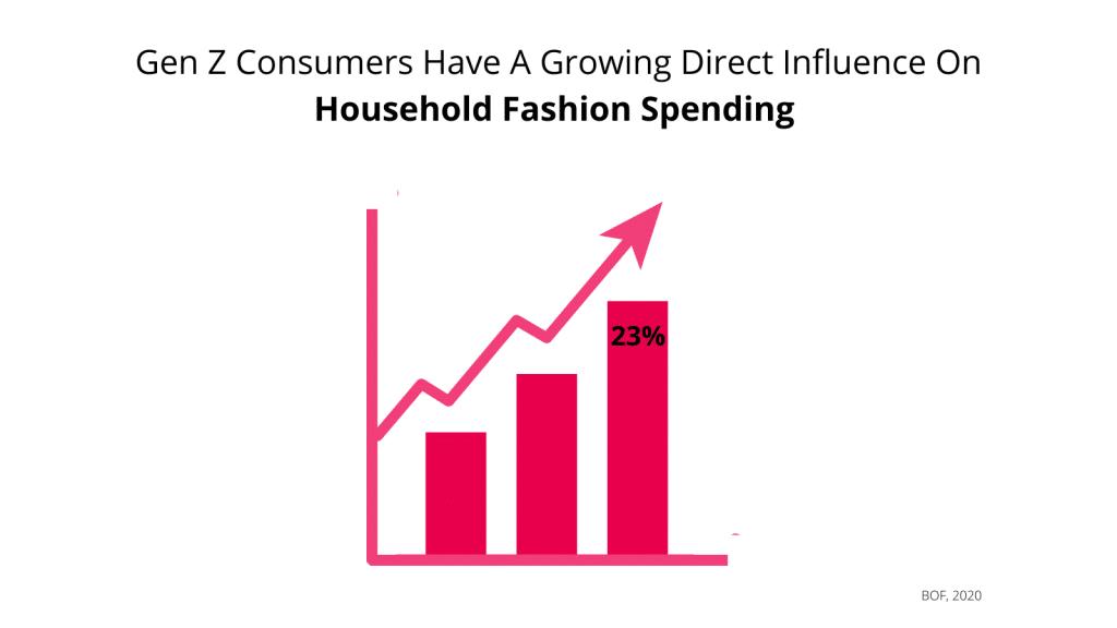 Gen Z household spending power