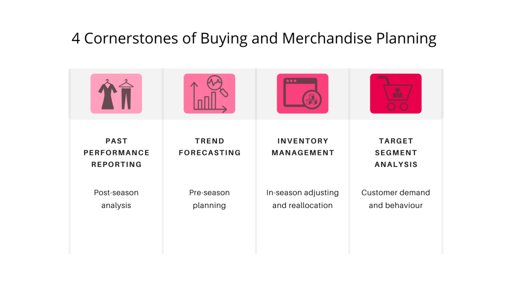 Buying and Merchandise Planning Steps