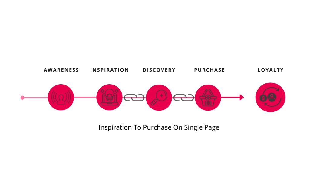 horizontal customer journey design