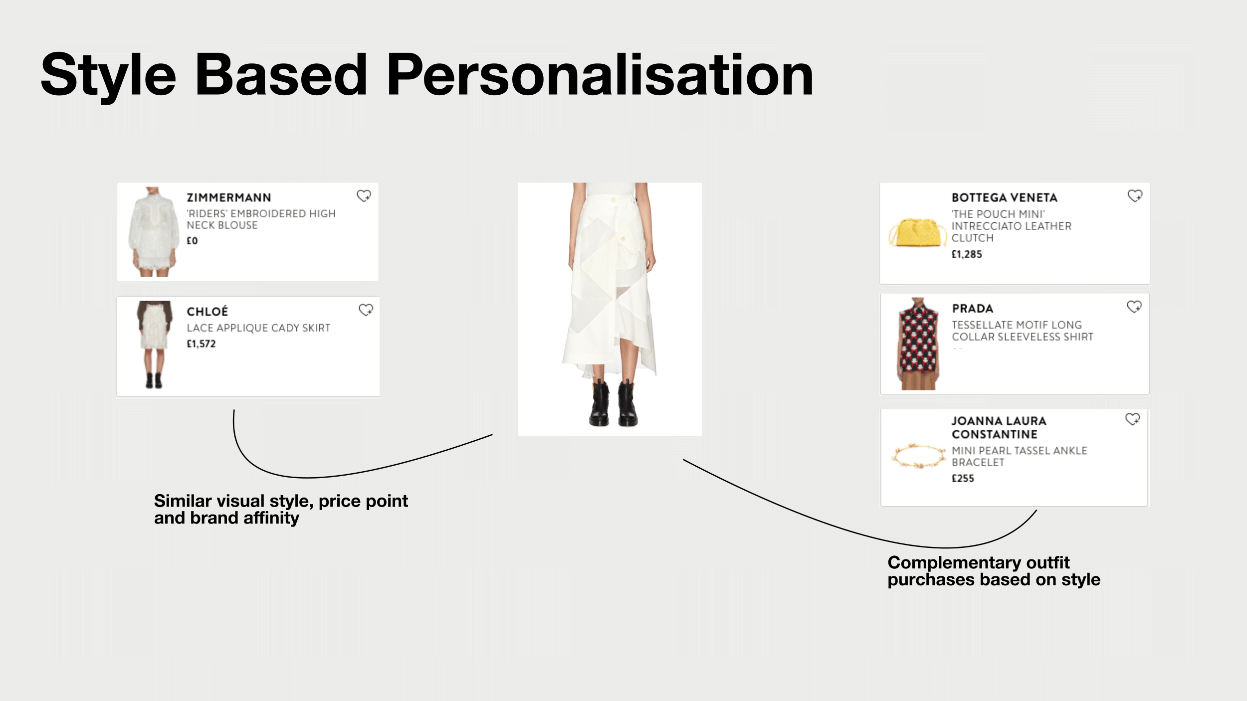 Style Based personalisation