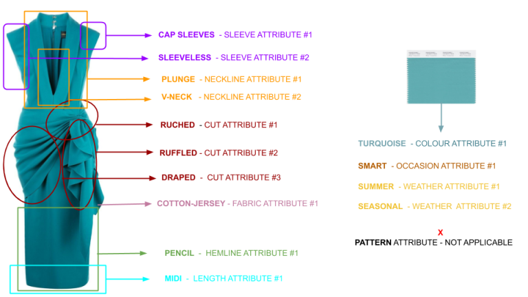 Product Attributes