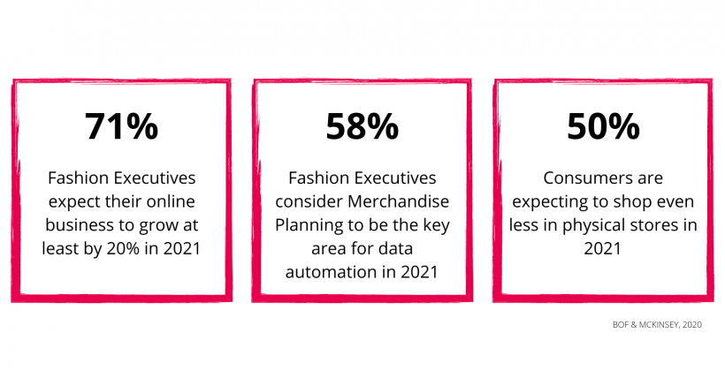 2021 Retail Industry Stats